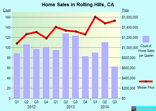 Rolling Hills,CA real estate house value index trend