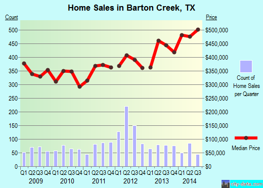 Barton Creek,TX real estate house value index trend