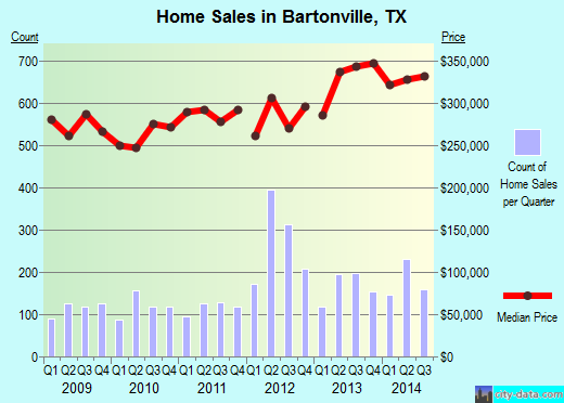 Bartonville,TX real estate house value index trend