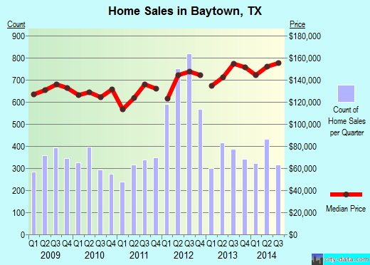 Baytown,TX real estate house value index trend