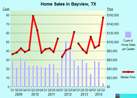 Bayview,TX index of house prices