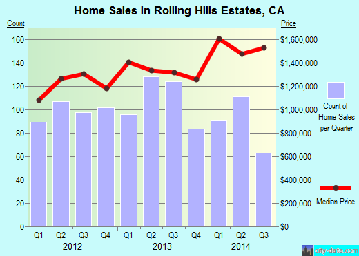Rolling Hills Estates,CA real estate house value index trend