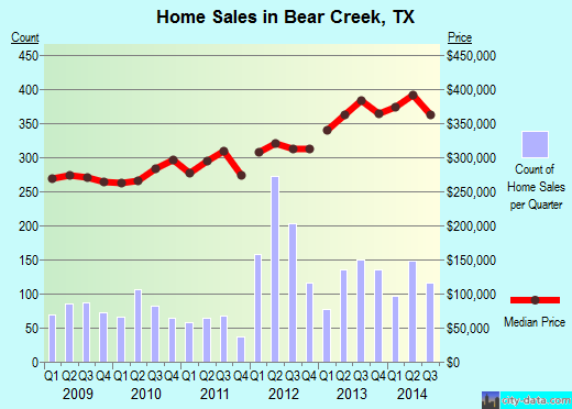Bear Creek,TX real estate house value index trend