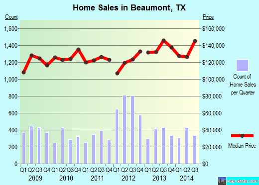 Beaumont,TX real estate house value index trend