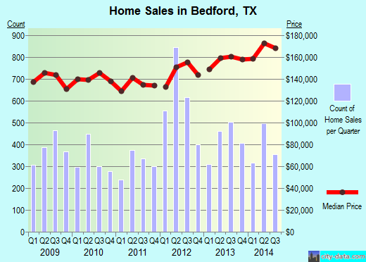 Bedford, TX index of house prices