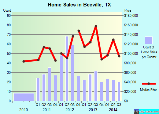 Beeville,TX real estate house value index trend