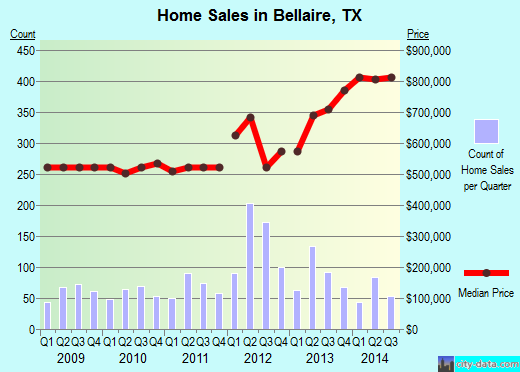 Bellaire,TX real estate house value index trend
