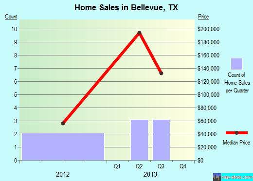 Bellevue,TX real estate house value index trend
