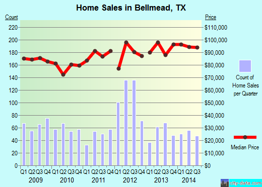 Bellmead,TX index of house prices