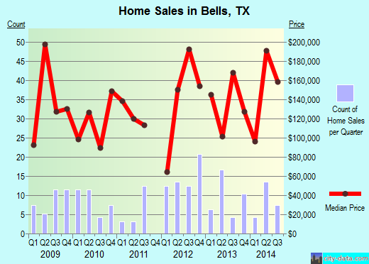 Bells,TX real estate house value index trend