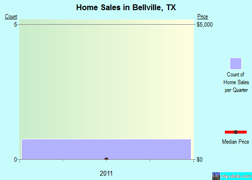 Bellville,TX real estate house value index trend