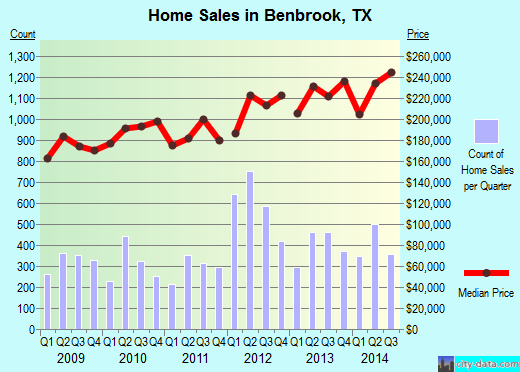 Benbrook, TX index of house prices