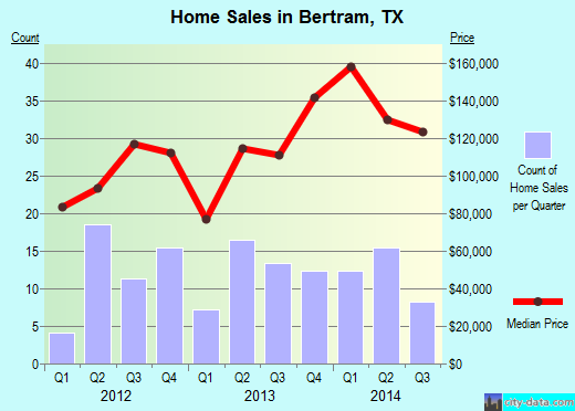 Bertram,TX real estate house value index trend