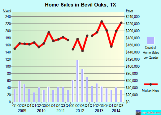 Bevil Oaks,TX real estate house value index trend