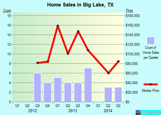Big Lake,TX real estate house value index trend