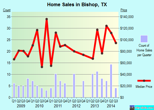 Bishop,TX index of house prices