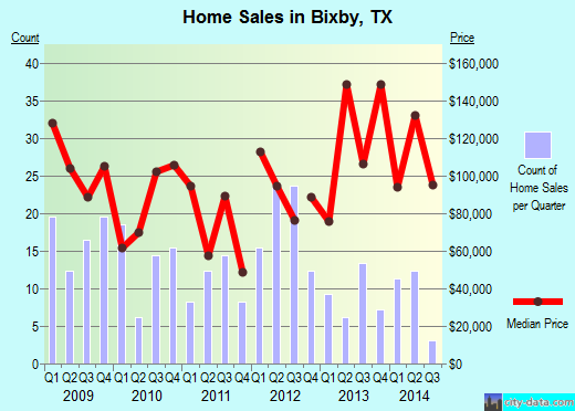 Bixby,TX real estate house value index trend