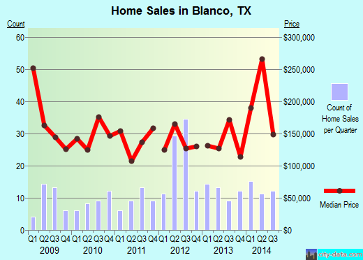 Blanco,TX real estate house value index trend