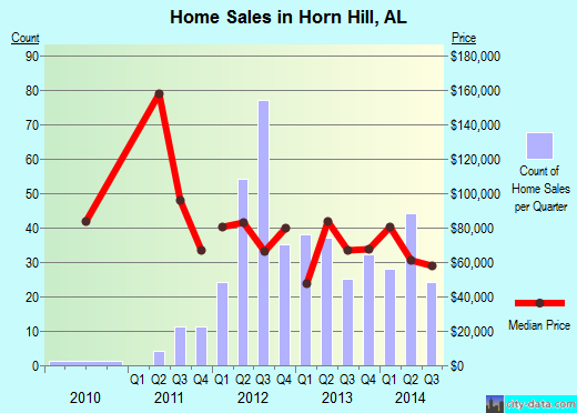 Horn Hill,AL real estate house value index trend