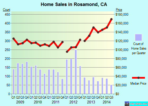 Rosamond,CA real estate house value index trend