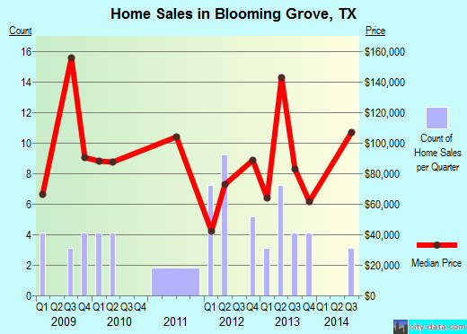 Blooming Grove,TX real estate house value index trend