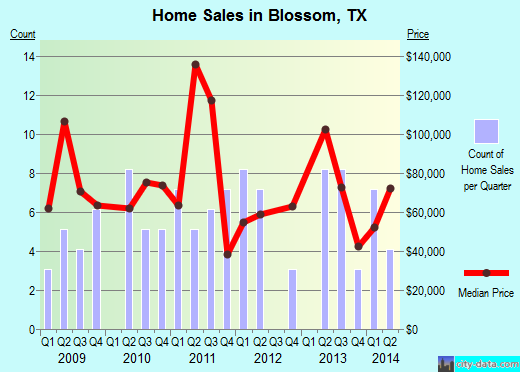 Blossom,TX real estate house value index trend