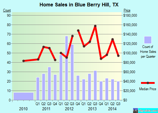 Blue Berry Hill,TX real estate house value index trend