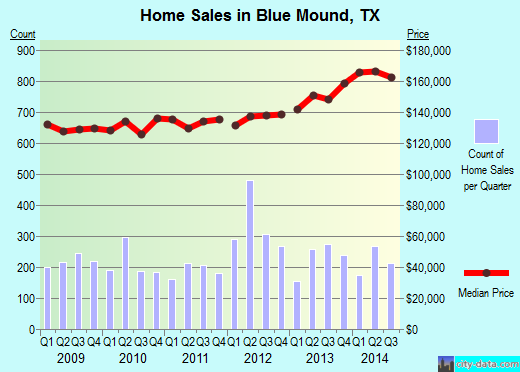 Blue Mound,TX real estate house value index trend