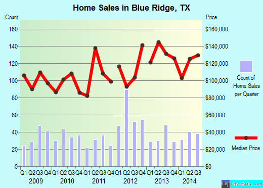 Blue Ridge, TX index of house prices