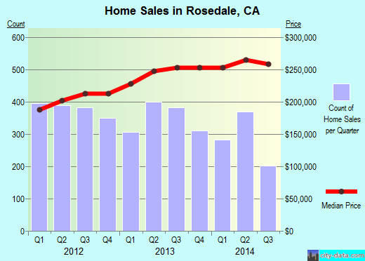 Rosedale,CA real estate house value index trend