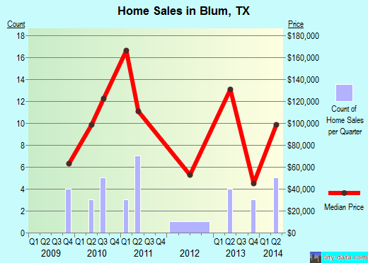 Blum,TX real estate house value index trend