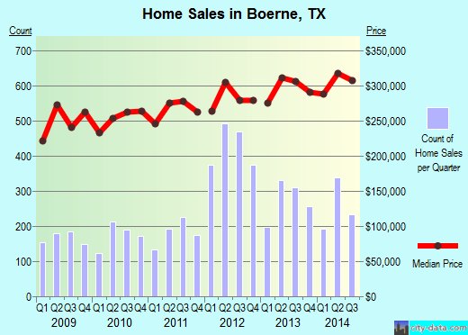 Boerne,TX index of house prices