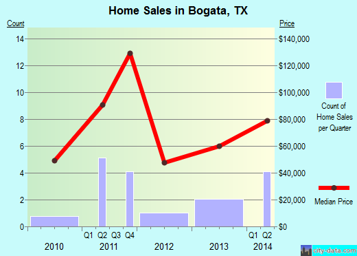 Bogata,TX real estate house value index trend