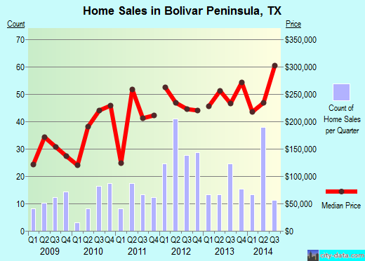 Bolivar Peninsula,TX real estate house value index trend