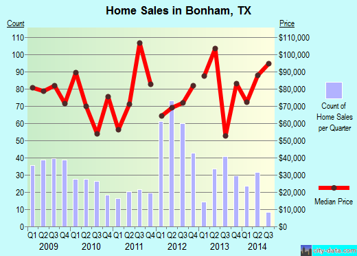 Bonham,TX real estate house value index trend