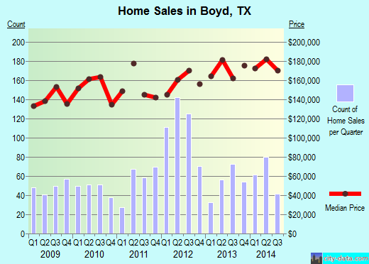 Boyd,TX real estate house value index trend