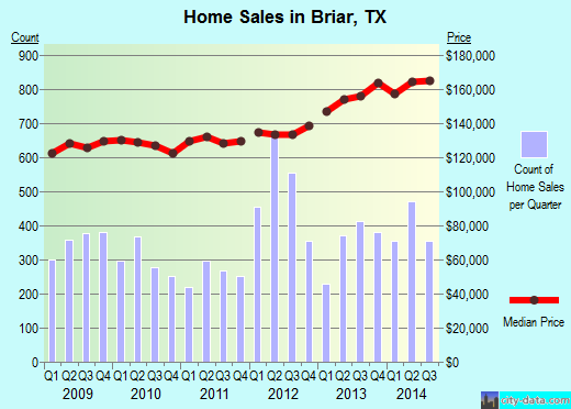 Briar,TX real estate house value index trend
