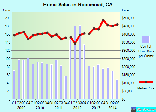 Rosemead,CA real estate house value index trend