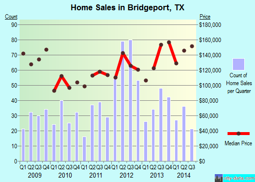 Bridgeport,TX real estate house value index trend