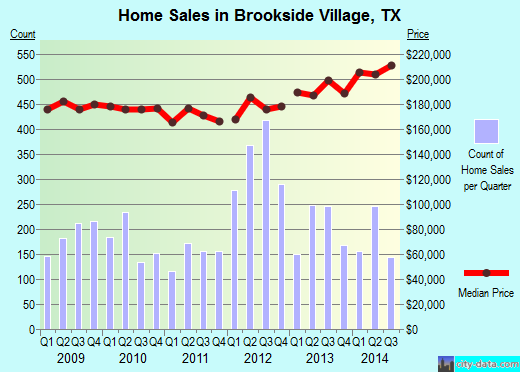 Brookside Village,TX real estate house value index trend