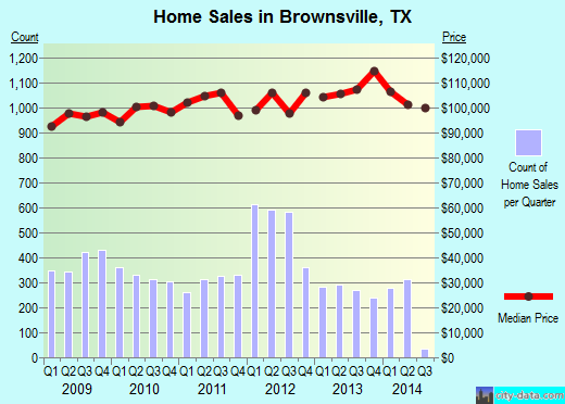 Brownsville,TX real estate house value index trend