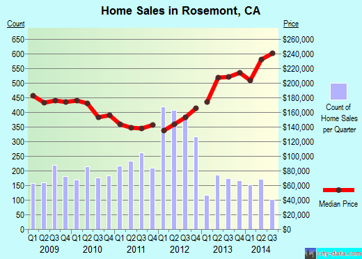 Rosemont,CA real estate house value index trend