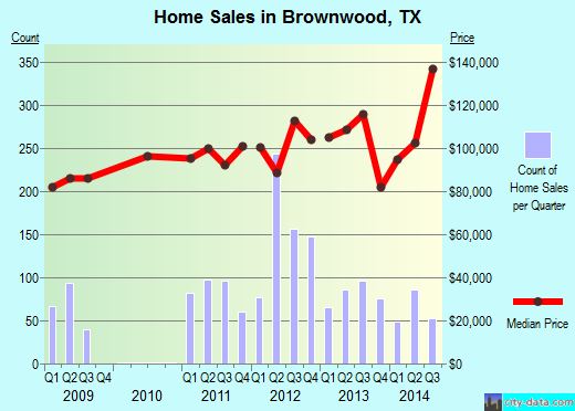 Brownwood,TX real estate house value index trend