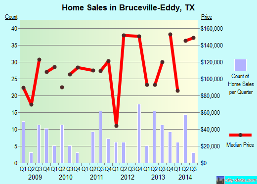 Bruceville-Eddy,TX real estate house value index trend
