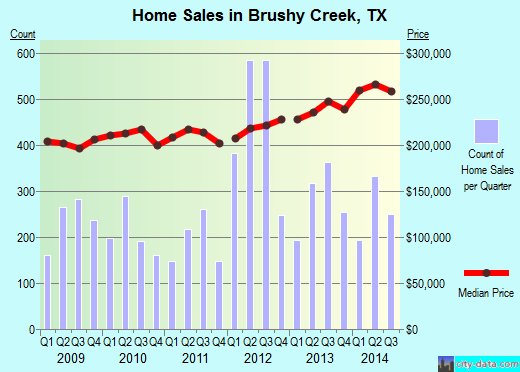 Brushy Creek,TX real estate house value index trend