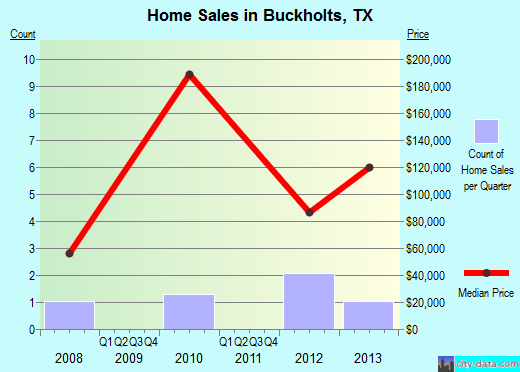 Buckholts,TX real estate house value index trend