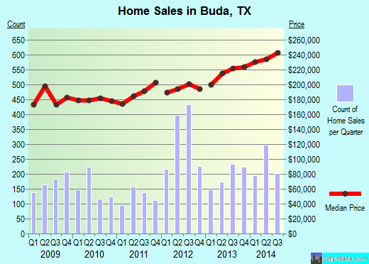 Buda,TX real estate house value index trend