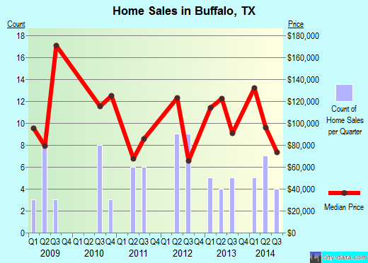 Buffalo,TX real estate house value index trend