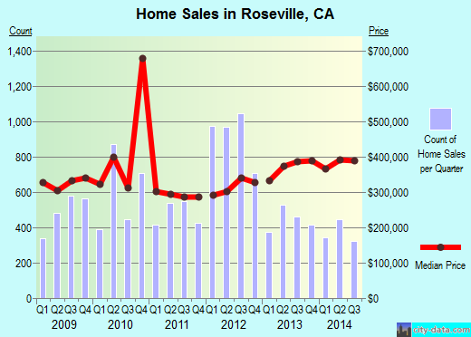 Roseville,CA real estate house value index trend