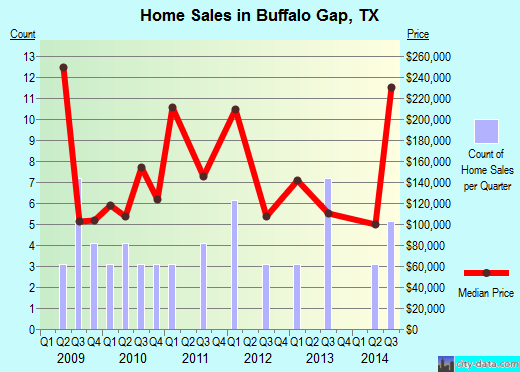 Buffalo Gap,TX real estate house value index trend